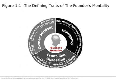 The defining traits of the Founder's Mentality